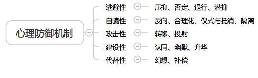 岳晓东心理咨询师基本功25到27集视频学习心得